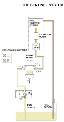 the sentinel series diesel fuel polishing systems racor dual rh ktisystems com Residential Electrical Wiring Diagrams Basic Electrical Schematic Diagrams